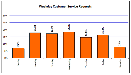 Friday Fun Facts – Customer Service Requests