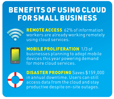 Why Cloud Is A Big Deal For Small Business [INFOGRAPHIC]