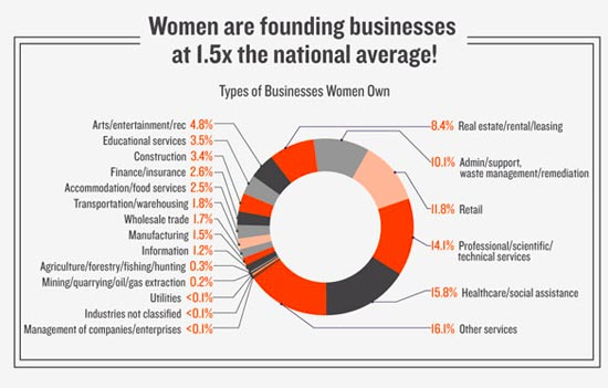 The Economic Clout of Women-Owned Small Businesses [INFOGRAPHIC]