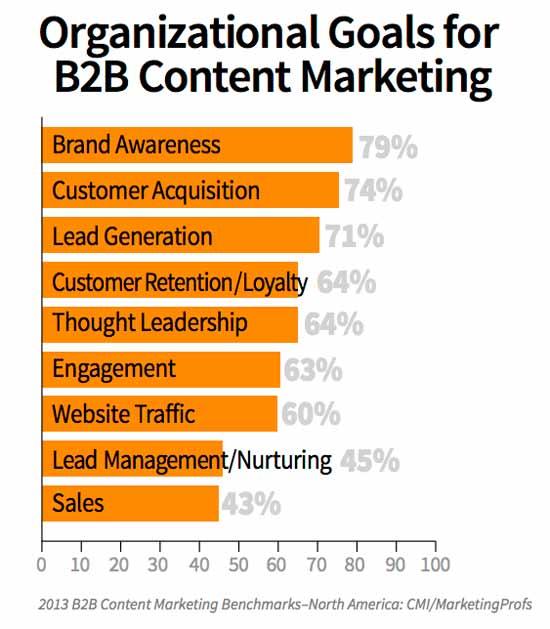 content-marketing-reasons