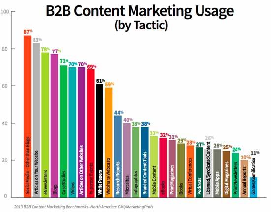 content-marketing-usage
