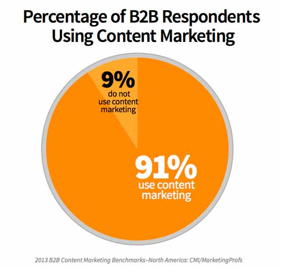 The State of Business To Business (B2B) Content Marketing In North America