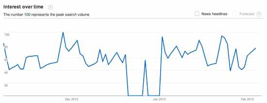 content-marketing-90-days