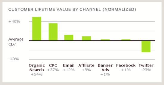 customer-lifetime-value-channel