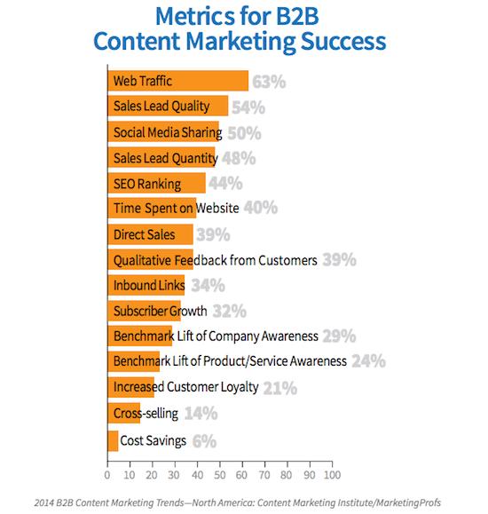 content-marketing-metrics