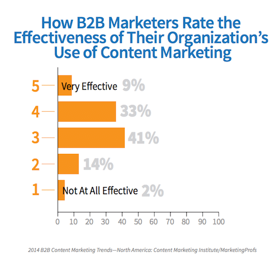 content-marketing-efficacy