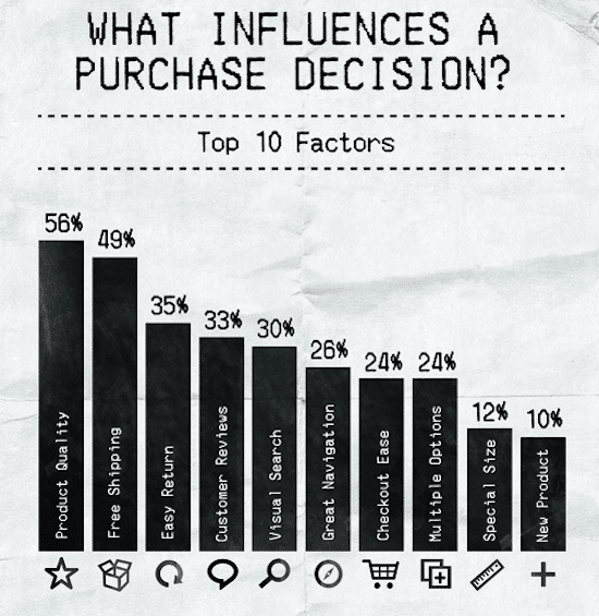 What Influences People To Buy Products or Services? Top 10 Factors