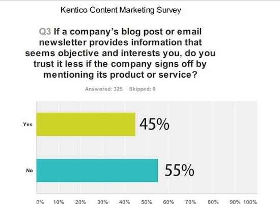 Content Marketing Will Fail Your Business If You Keep Doing This