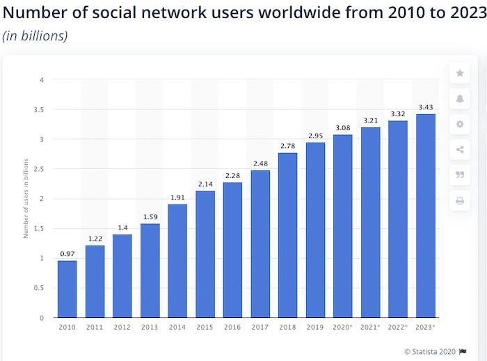 social media users worldwide graph
