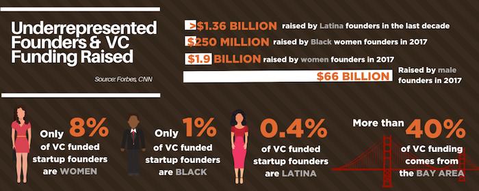 Underrepresented Founders & VC Funding Raised