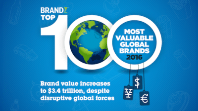 What You Can Learn From The World's Best Brands